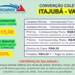 Convenção Coletiva – 2018 (Itajubá – Varejo)