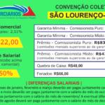 Convenção Coletiva 2018 – São Lourenço (Varejo)