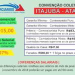 Convenção Coletiva 2018 – Itajubá (Atacado)