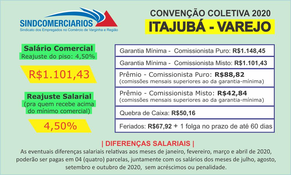Convenção Coletiva 2020 – Itajubá (Varejo)