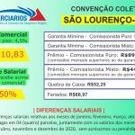 Convenção Coletiva 2020 – São Lourenço (Varejo)