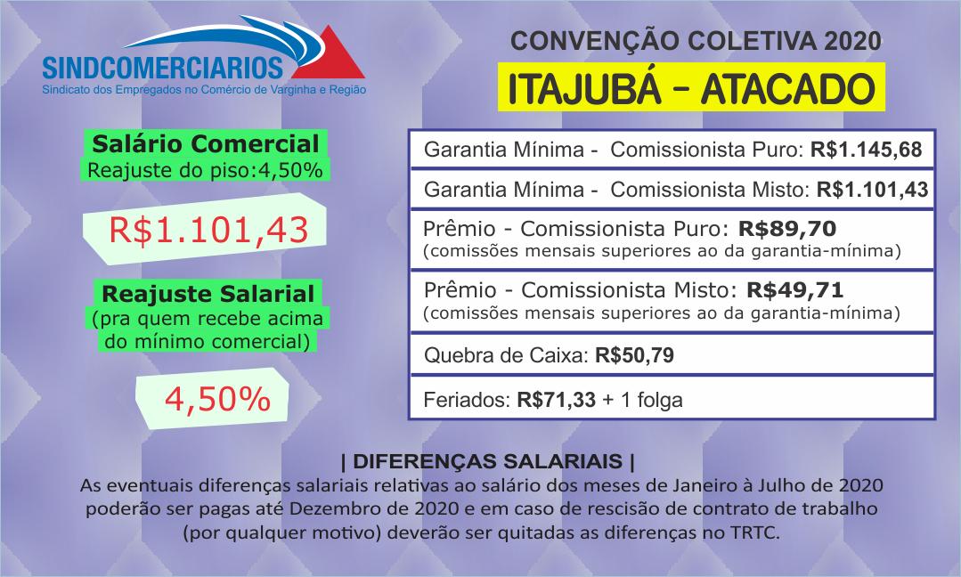 Convenção Coletiva 2020 – Itajubá (Atacado)