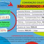 Convenção Coletiva 2020 – São Lourenço (Atacado)