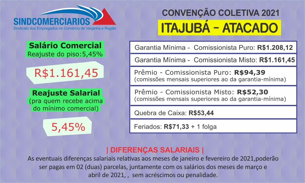 Resumo da Convenção Coletiva 2021 – Itajubá (Atacado)