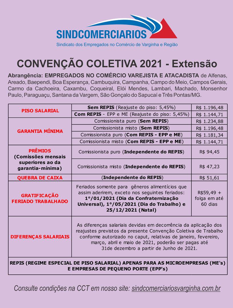 Resumo da Convenção Coletiva 2021 – Extensão