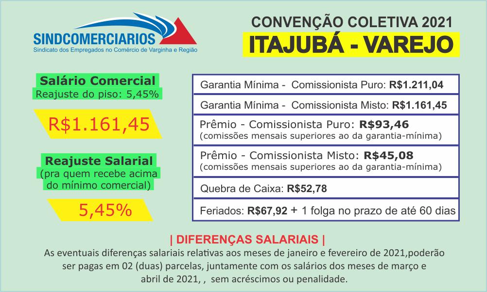 Resumo da Convenção Coletiva 2021 – Itajubá (Varejo)