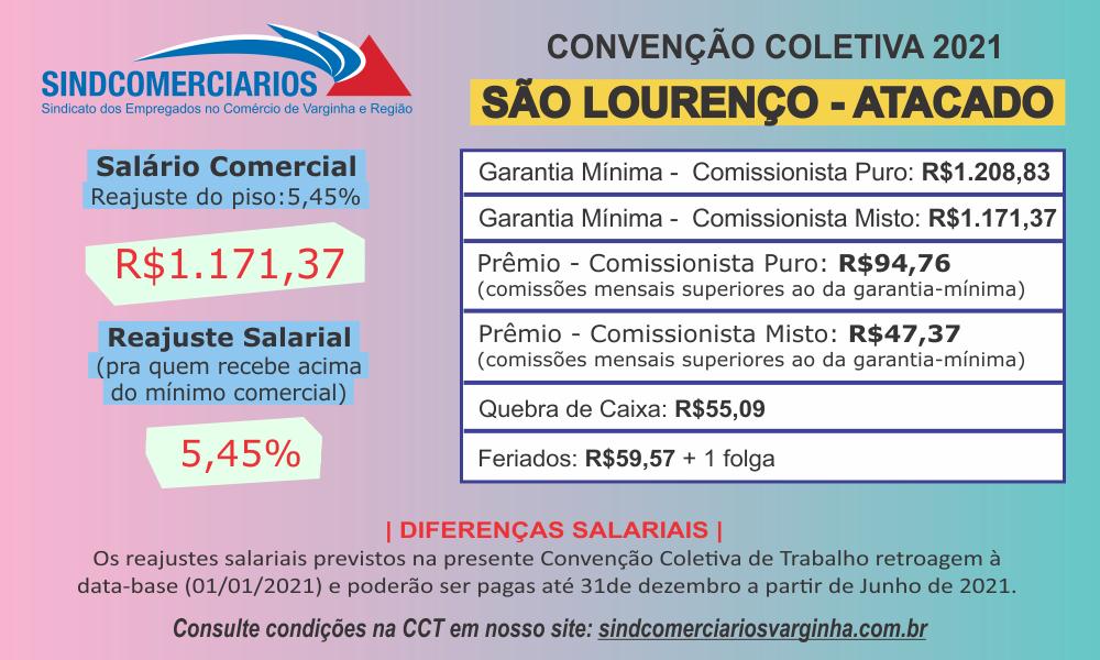 Resumo da Convenção Coletiva 2021 – São Lourenço (atacado)